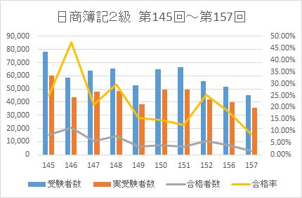 2021簿記2級合格率データ1