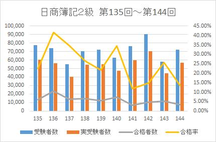 2021簿記2級合格率データ2