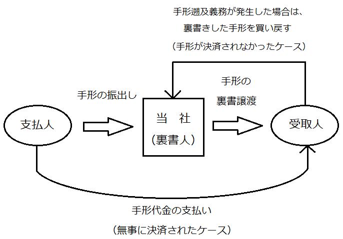 裏書手形の図
