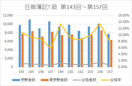 2021簿記1級合格率データ1