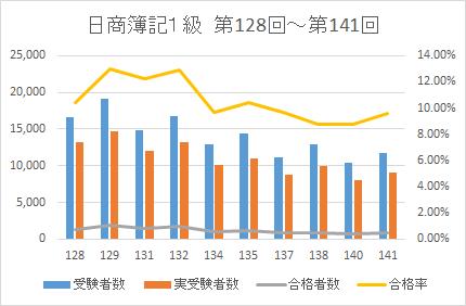 2021簿記1級合格率データ2
