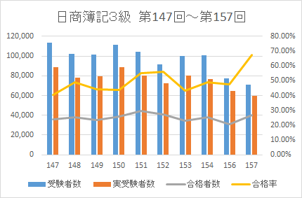 2021簿記3級合格率データ1