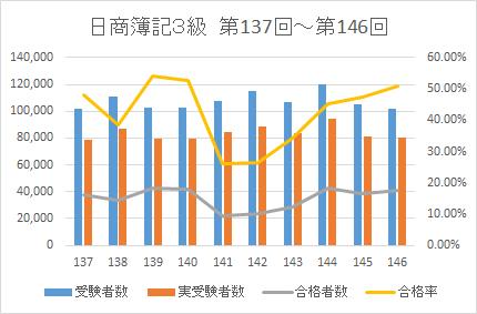 2021簿記3級合格率データ2